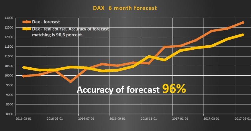 DAX – 6 month forecast | ExMetrix - data science online